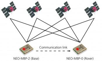 Neo-m8p-2